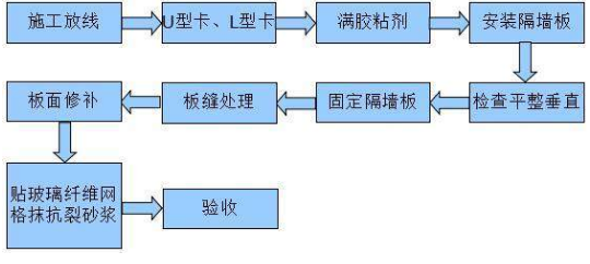 轻质隔墙施工工艺流程是什么?施工工艺流程介绍